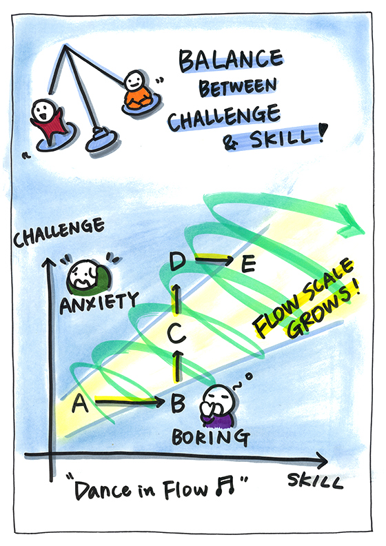 Balance between Challenge and Skill
