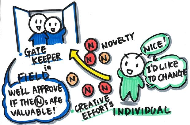 クリエイティビティを起こすために必要なもの