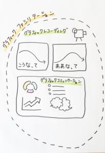 グラフィックファシリテーションの分類