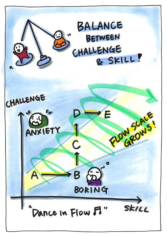 Balance between Challenge and Skill