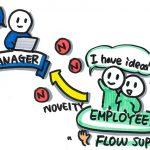 組織文化が独創性を育て、独創性が新たな組織文化を育てる