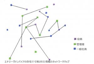 寸断されたネットワークマップ
