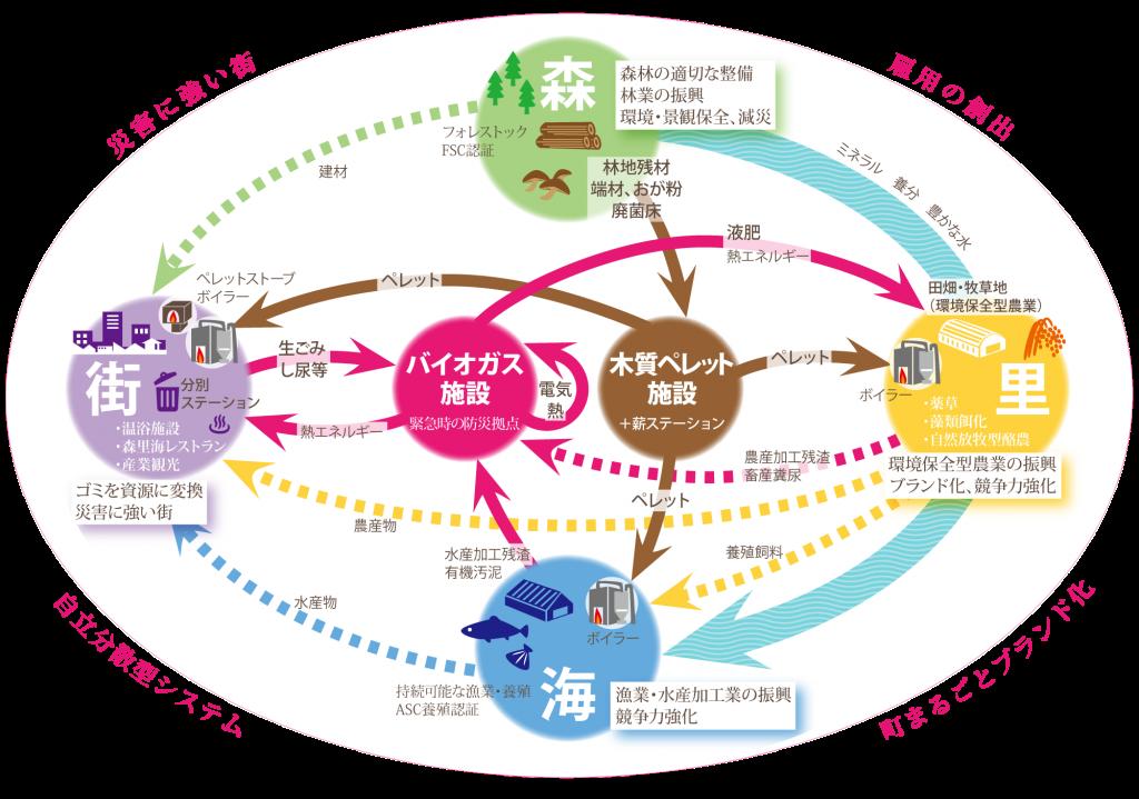 南三陸町循環図