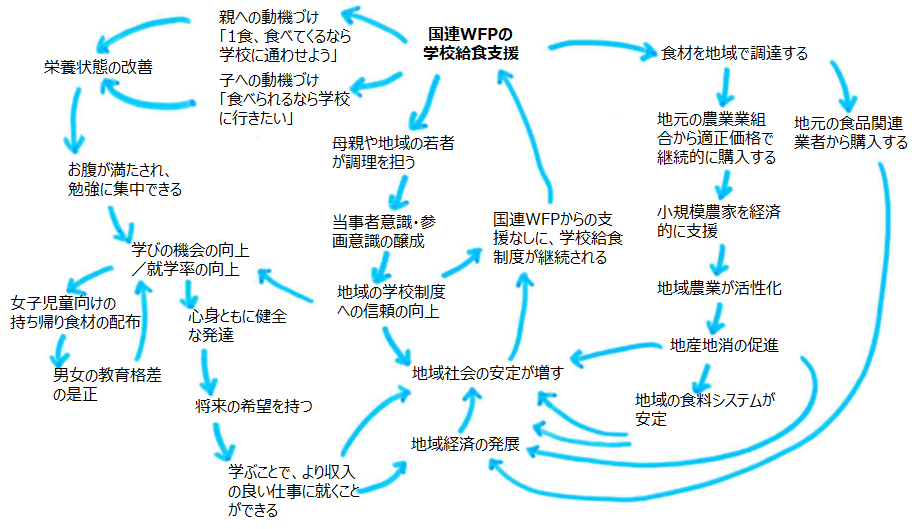 学校給食支援の波及効果を示すループ図